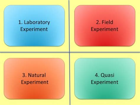 Correlational Research, Experimental Research, and Case Study